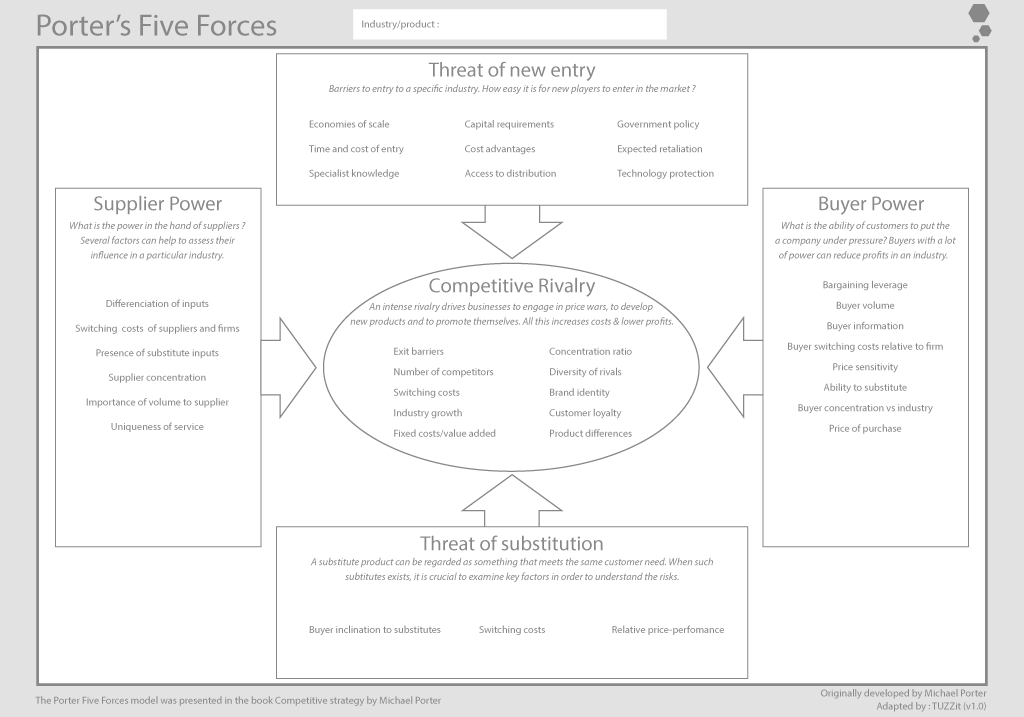 porter s five forces american airlines Porter's five forces assess the threats to the profitability of your strategy, by identifying who holds the balance of power in your market or situation.